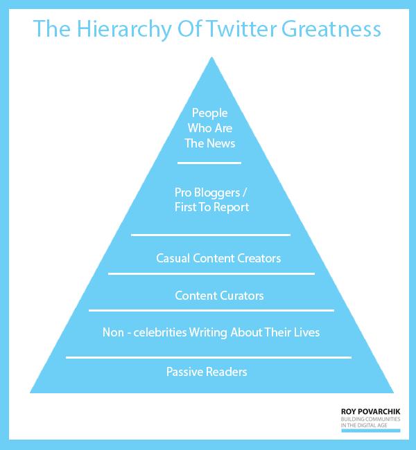 Twitter pyramid