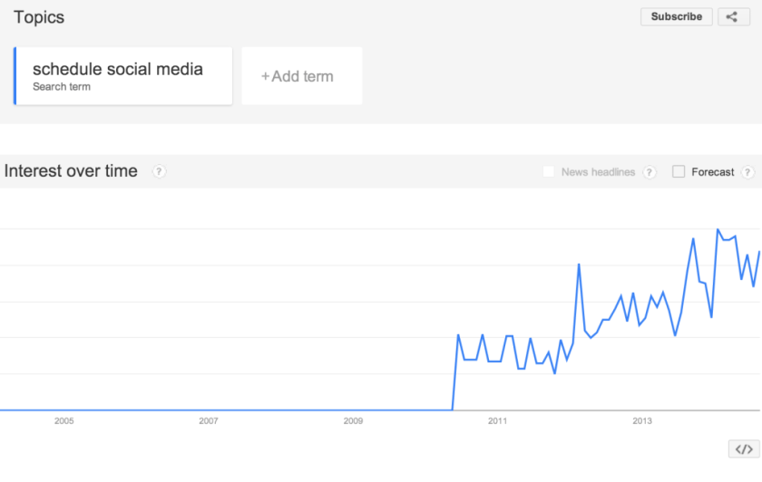 google trends schedule social media 1024x649
