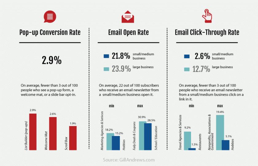 popup statistics conversion rate