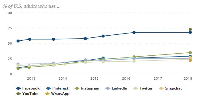 social media userbase