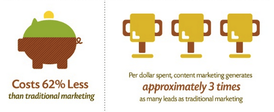 why is content marketing important 3