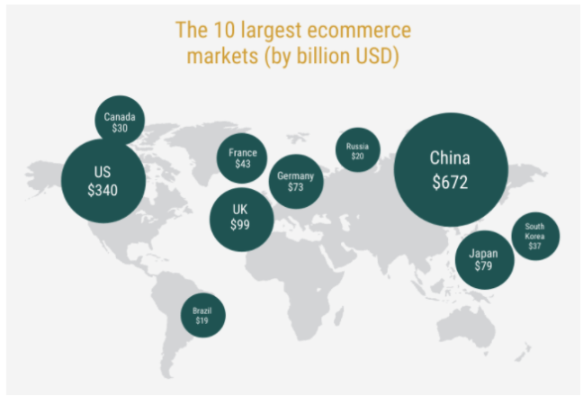 2018 04 08 17 50 05 Global Ecommerce Statistics and Growth Trends Infographic