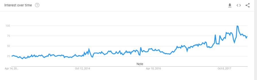 2018 04 08 18 11 27 artificial intelligence Explore Google Trends