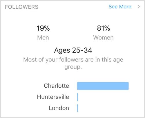Follower demographics