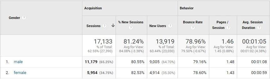 Google analytics gender breakdown 1