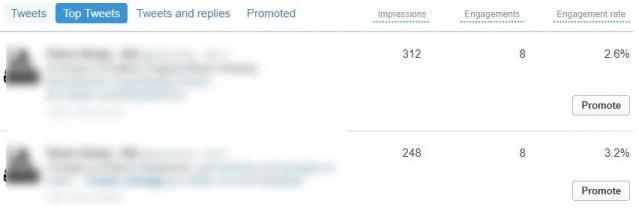 Top tweets social media audit