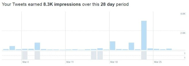 Tweet impressions social media audit