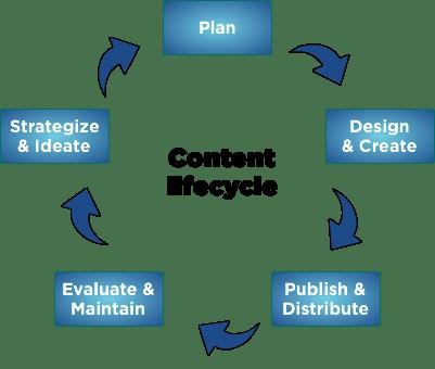 csi content lifecyle version 2