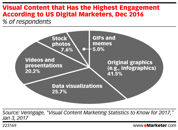 eMarketer Visual Content that Has the Highest Engagement According to US Digital Marketers Dec 2016 223169