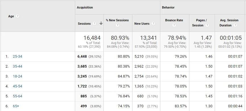 google analytics age breakdown 2