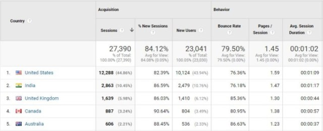 bounce rate google analytics geographic breakdown 2