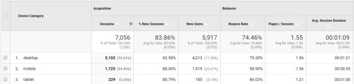 google analytics mobile devices breakdown