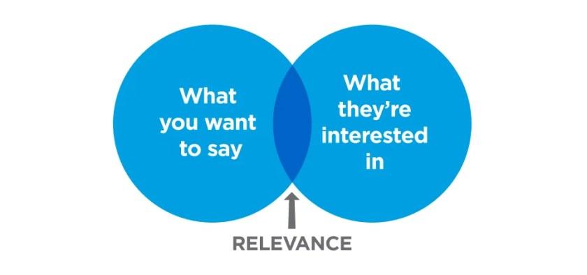 idio Content Marketing Venn diagram