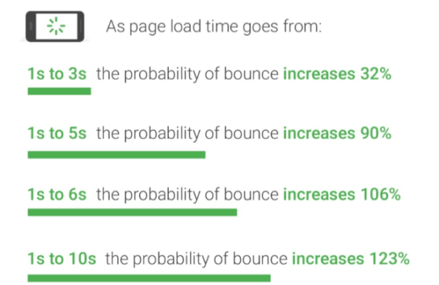 page load time impact on bounce rate