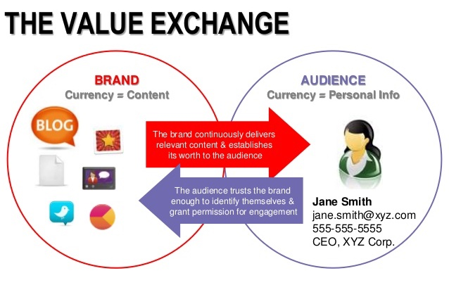 the evolution of digital marketing communications what it means for you in 2014 12 638