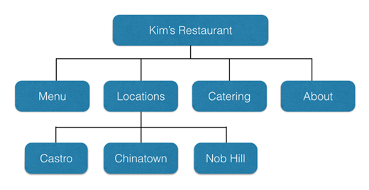 3 example site structure