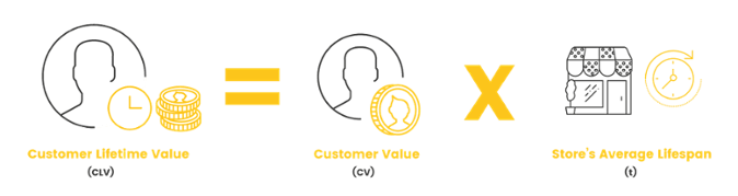Customer Lifetime Value CLV Calc