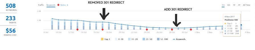 Remove Redirect 2