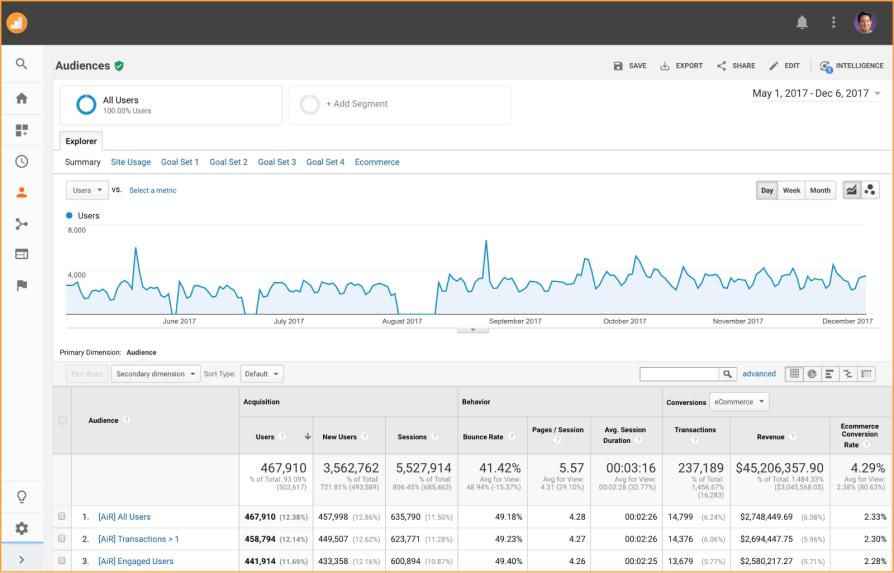 audiences report dashboard