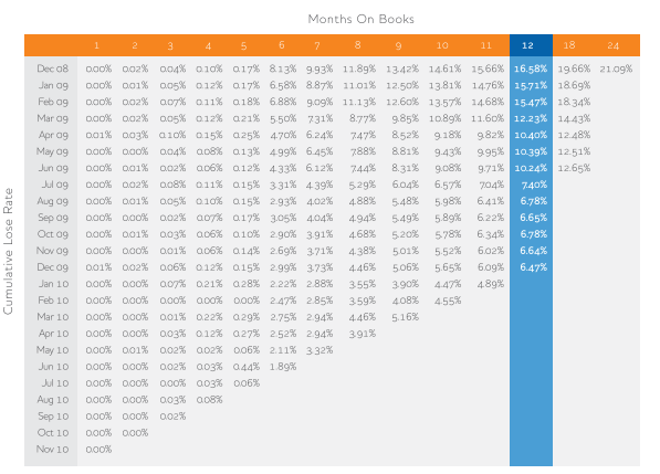 cohort analysis months on books
