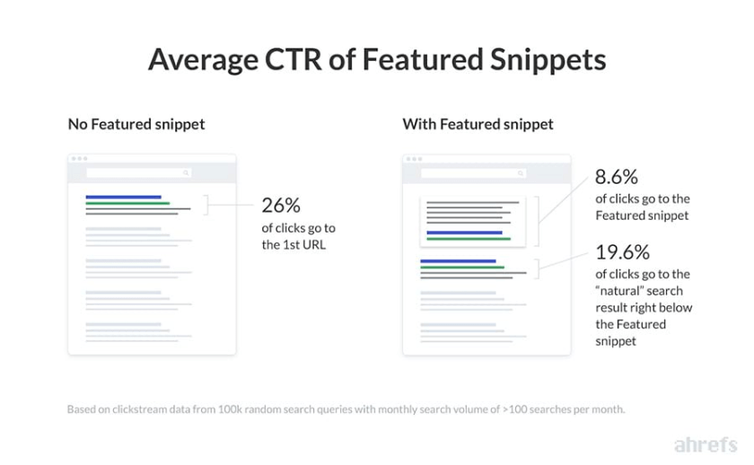 featured snippets ctr study ahrefs