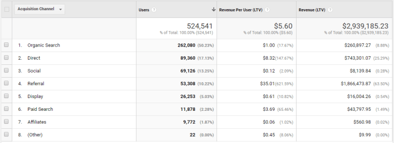 google analytics customer lifetime value reports acquisition channel