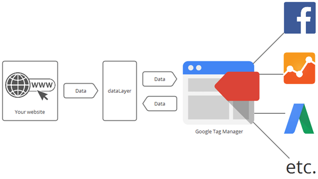 how data layer works