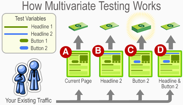 how multivariate testing works