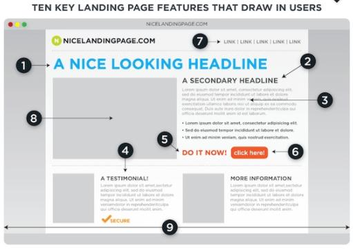 landing page keys