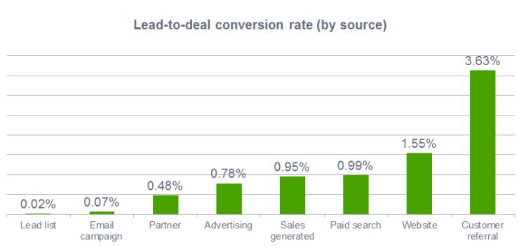 lead to deal sales conversion rate by source