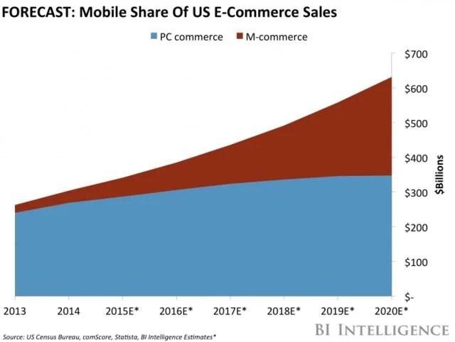 prévision de la part mobile des ventes de commerce électronique aux États-Unis