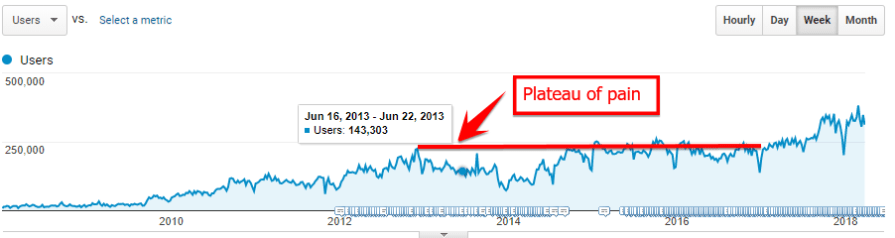 plateau of pain boost organic traffic