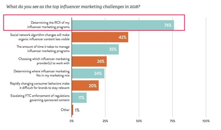 top influencer marketing challenges