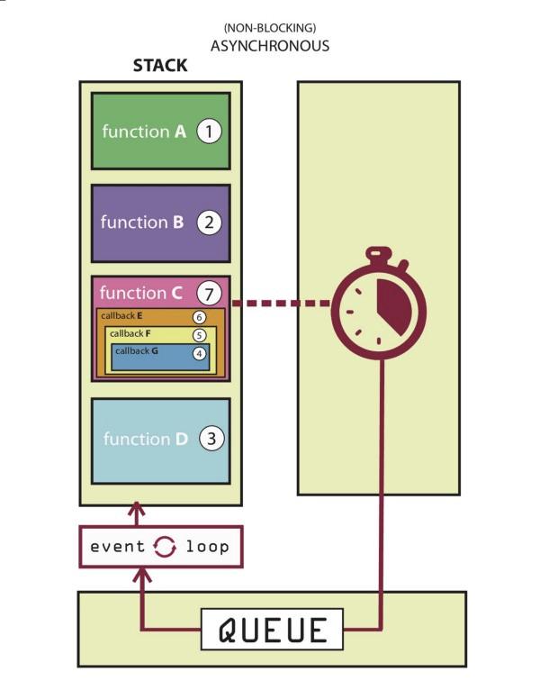 asynchronous javascript on AMP