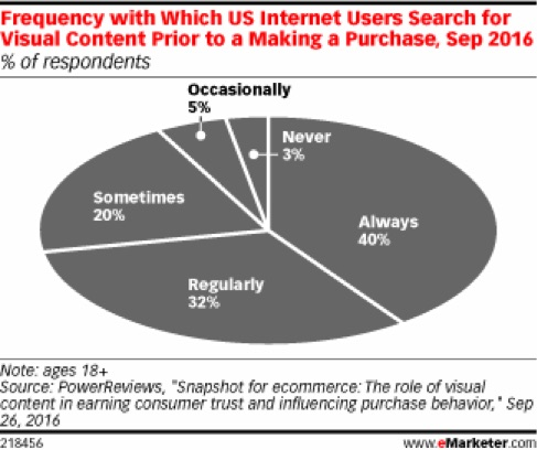 frequency of visual search