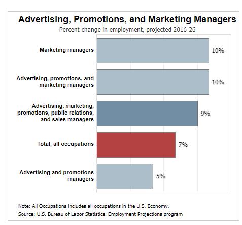 marketing jobs percent change in employment