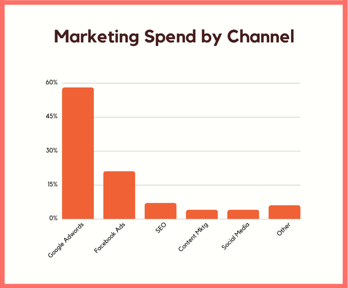 marketing by spend