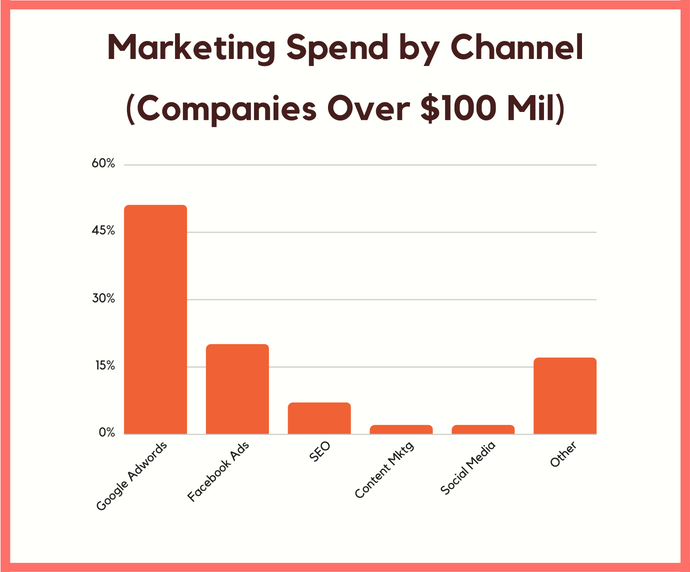 marketing spend by channel over 100 mil