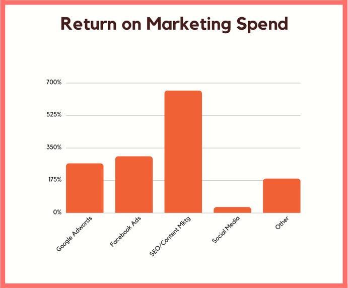 return marketing spend
