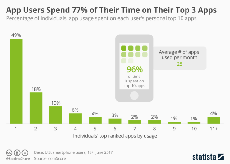 mobile users spend most time on top three apps