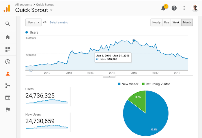 quick sprout traffic