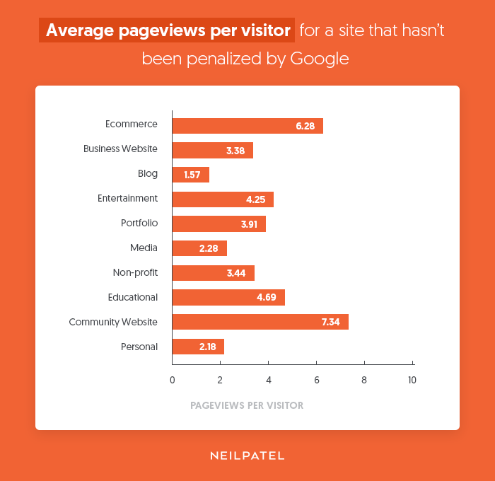 pageviews per visitor