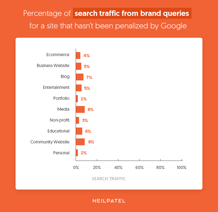 brand searches