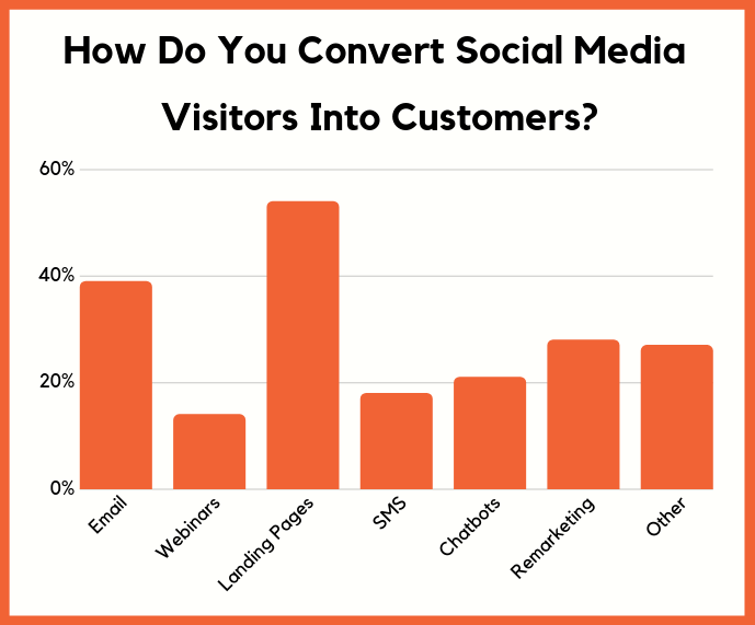 convert social customers