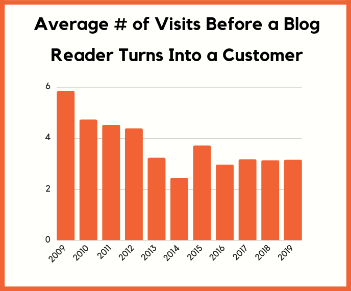 number of visits