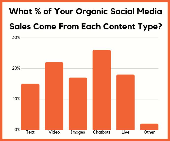 organic sales