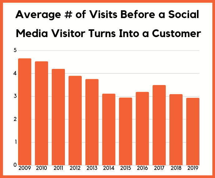 visit before customer