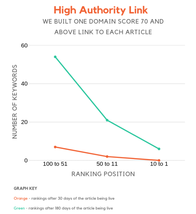 high authority