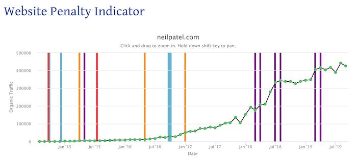 free SEO tool website penalty indicator