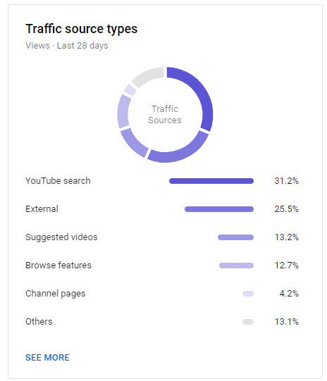 traffic source types youtube analytics